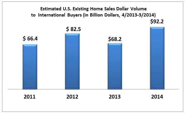 international buying