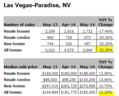 las vegas sales and home prices