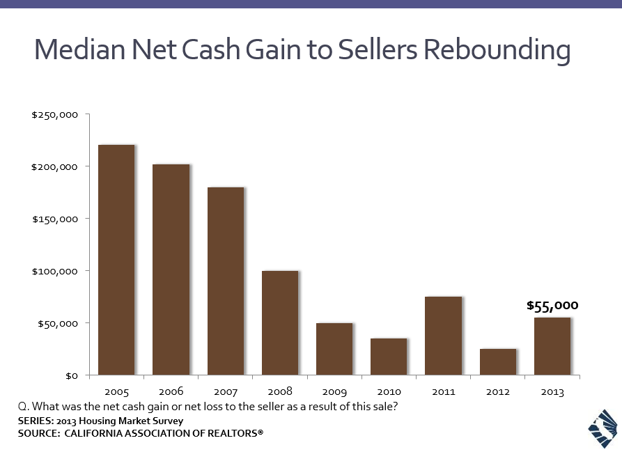 net cash gain from sale