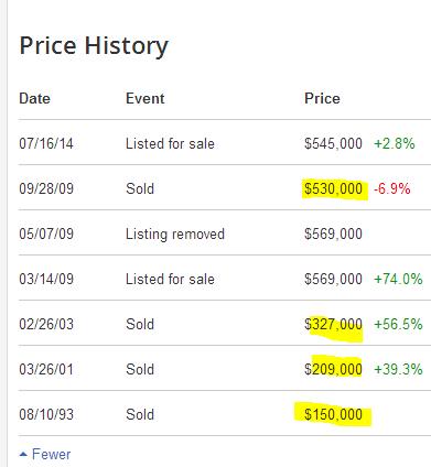 pasadena 3 sales history