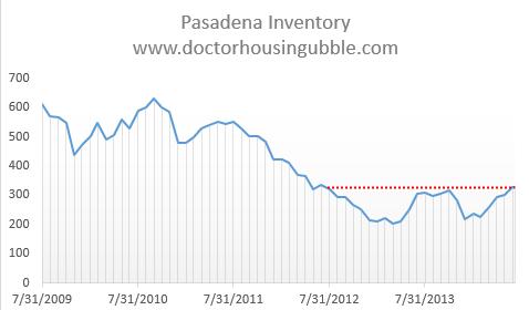 pasadena inventory