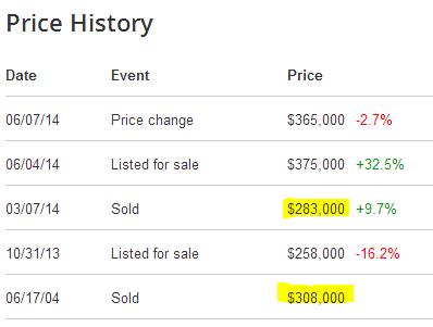 pasadena price history