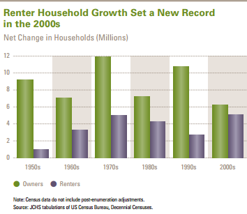 renter households