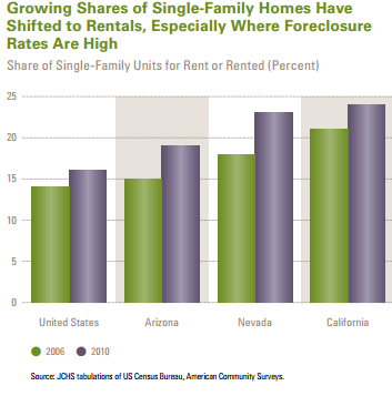 shift from single family home to rentals