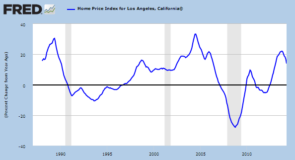 socal boom and bust
