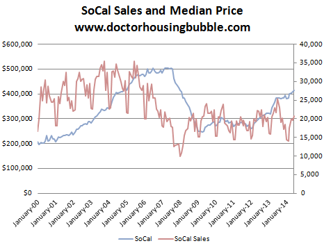 socal sales median price