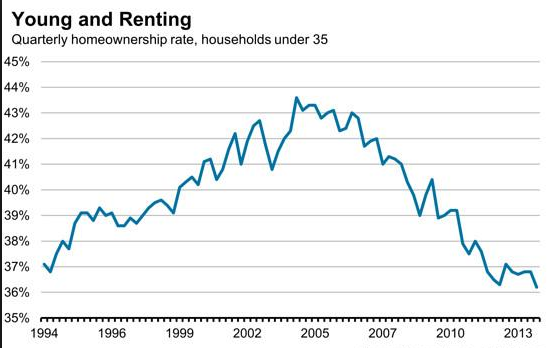 young and renting