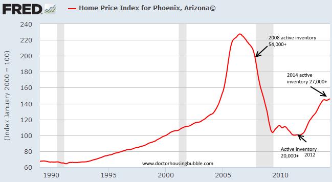 home price phoenix