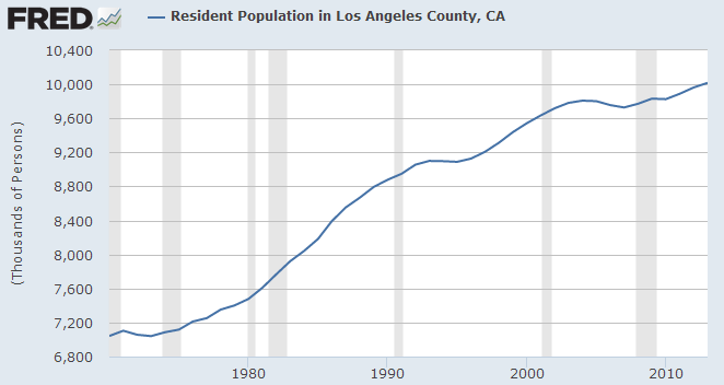 los angeles population