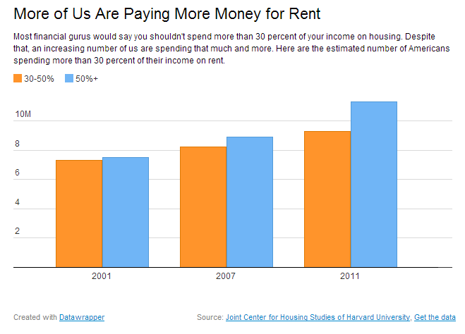 more paying on rent