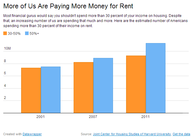 paying more of your income for rent