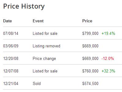 price history 1