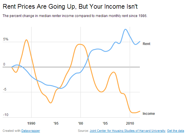 renter income and rents