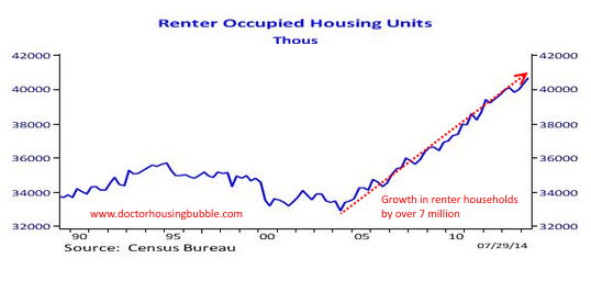 renter occupied