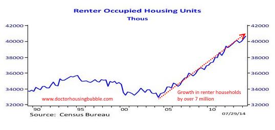 renter occupied
