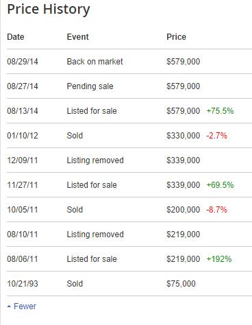 90041 price history