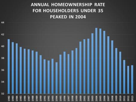 annual rate for 35 and under