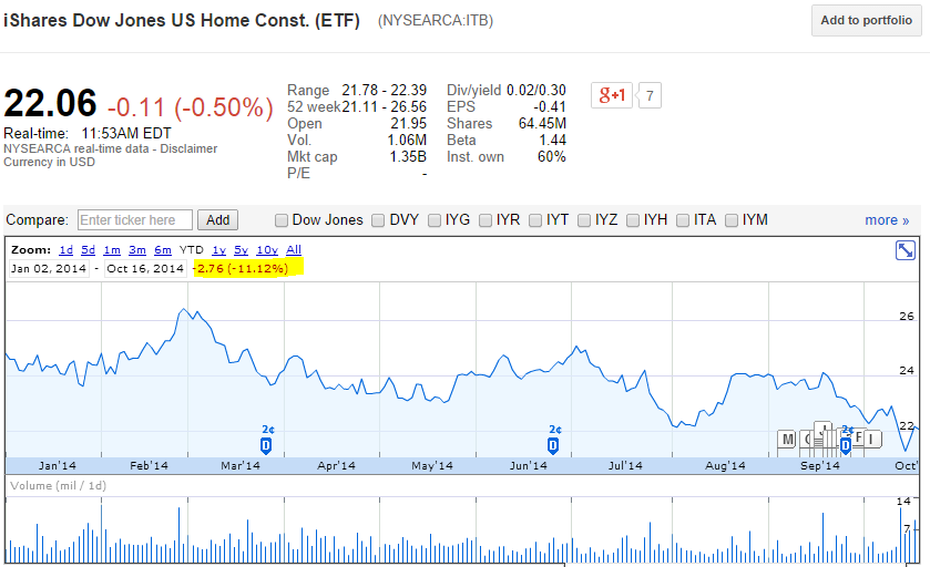 home builder etf