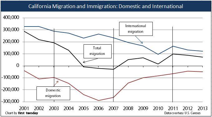 california-migration