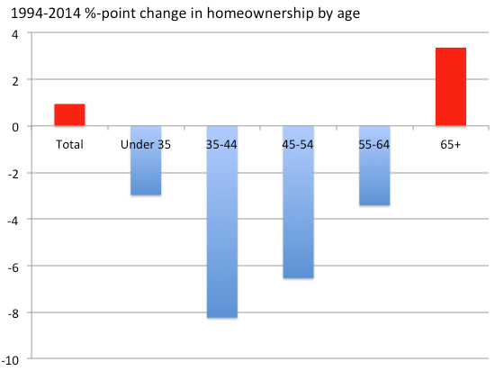 homeownership various ages