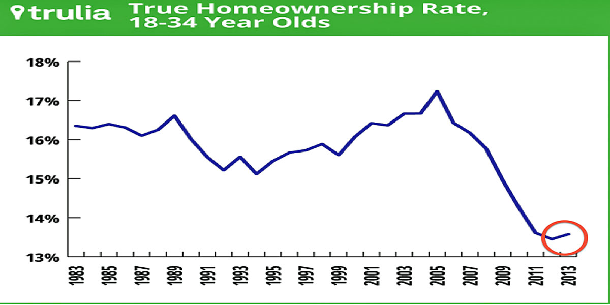 housing-analyst-home-ownership-among-young-americans-is-actually-climbing
