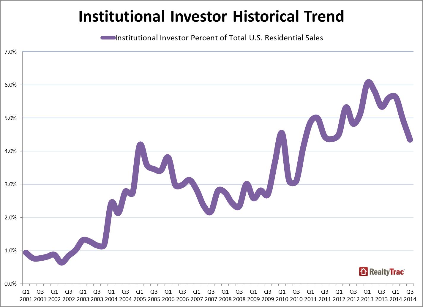 institutional_investor_trend_Q3_2014