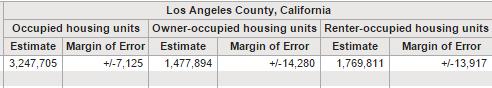los angeles housing figures