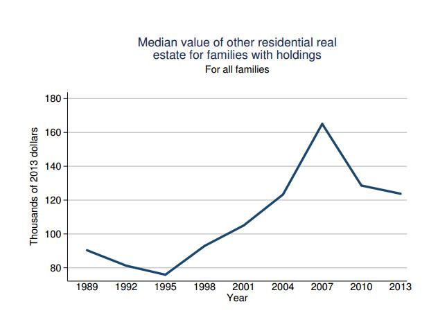 median value