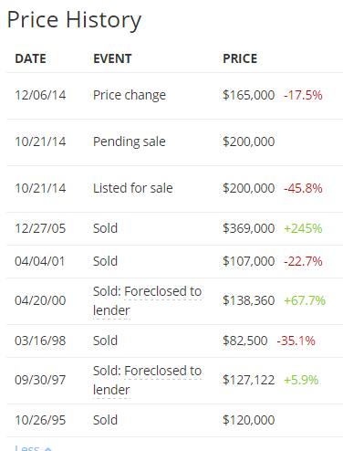 price history 1 compton