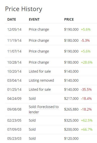 price history 2