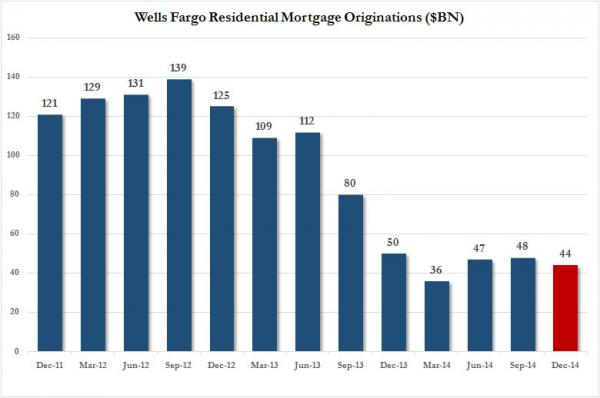 WFC mortgages