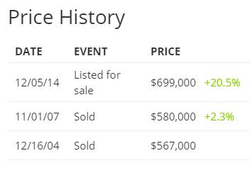 culver city price history