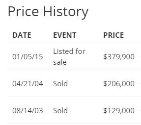 highland price history
