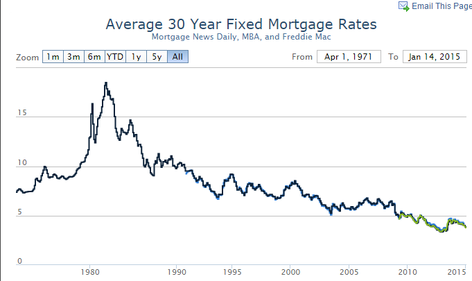 Who Needs A Mortgage Mortgage Applications Running Near Multi