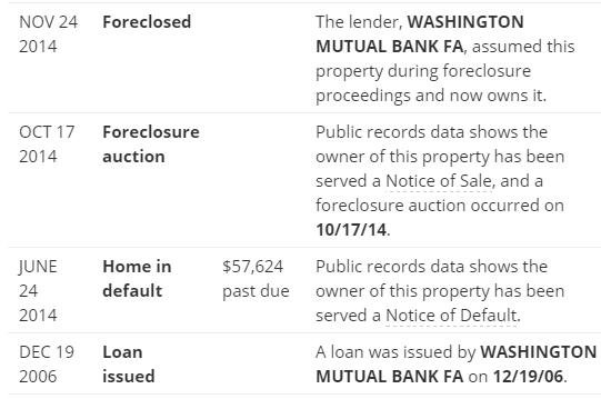 upgrade foreclosure