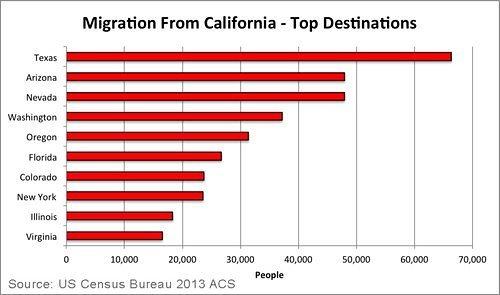 MigrationOut2013
