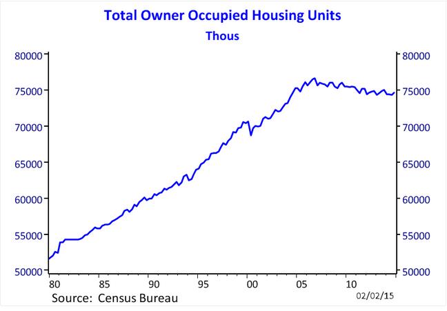 homeowner households