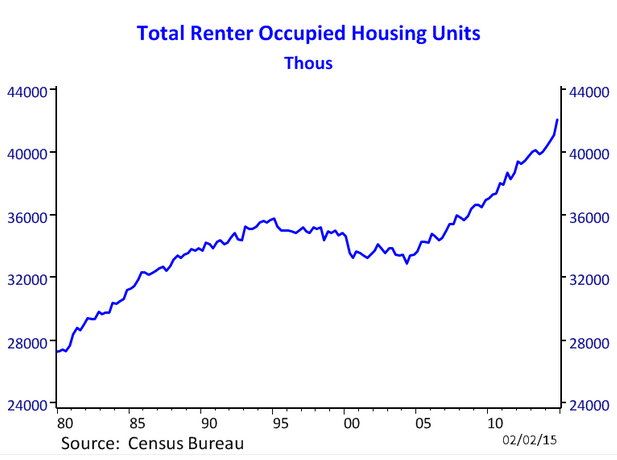 total renter households