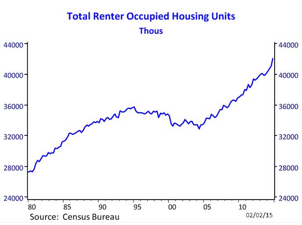total renter households