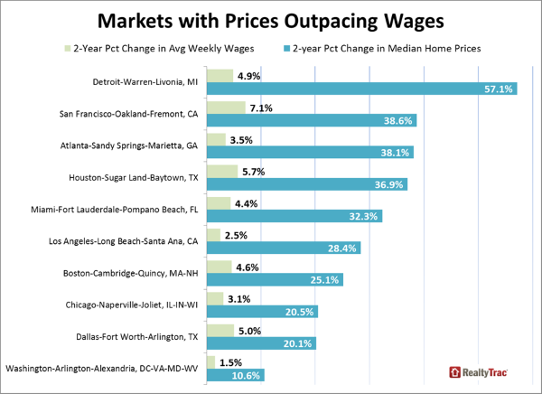 home prices wages 2