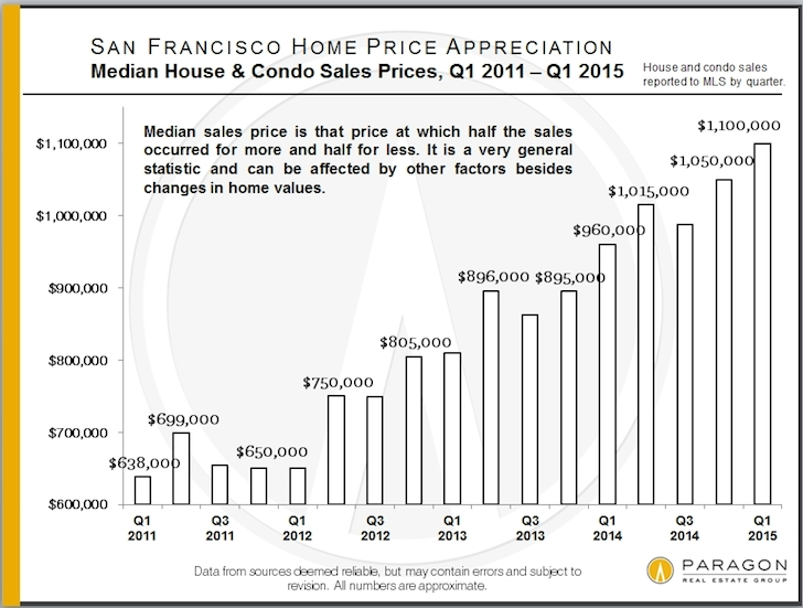 SF-property-prices