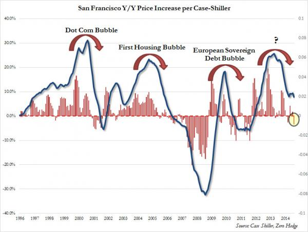 San Fran Oct Case Shiller_0