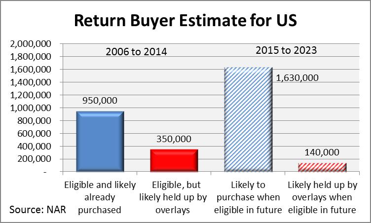 return of the broke buyer