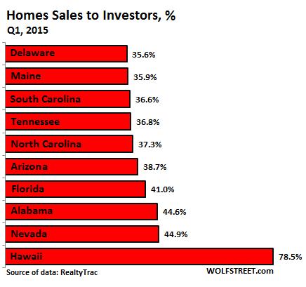 US-home-sales-to-investors-2015-Q1