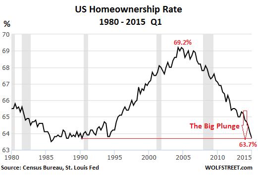 US-homeownership-rate-1980-2015-Q1