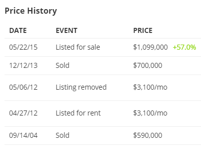 culver city price history