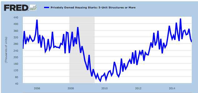 multi-unit housing starts