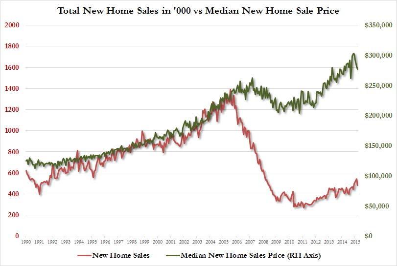 new home sales vs prices