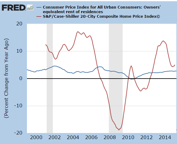 oer and case shiller index