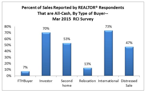 percent-sales